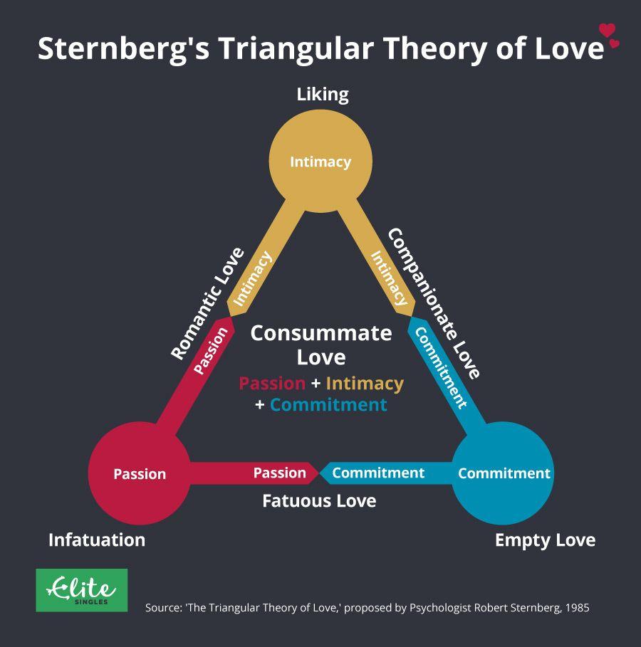Infographic explaing Robert Sternberg